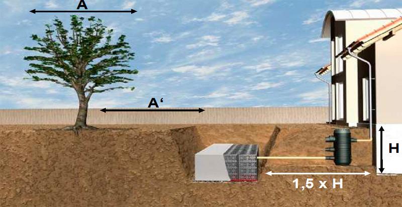 встановлення дренажного блоку Eсо Bloc Flex від GRAF