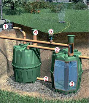 Система збору дощової води з використанням баку Herkules