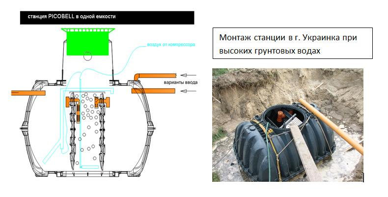 монтаж септика, Украинка при высоких грунтовых водах