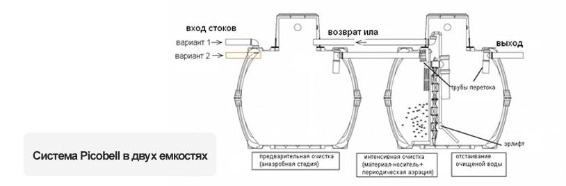 система Picobell в двух емкостях