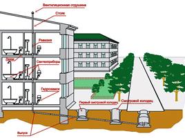 Каналізація. Зовнішні мережі та споруди