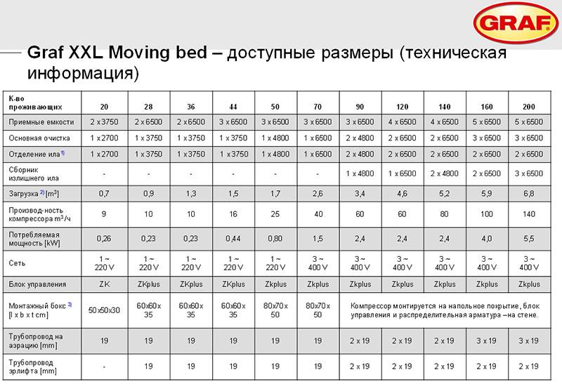 технические данные по комплектации стандартных систем GRAF
